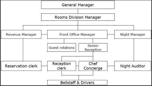 Front office department kullabs organization chart staffing and job description altavistaventures Choice Image
